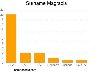 Surname Magracia