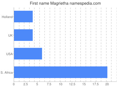 Given name Magrietha