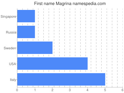 Given name Magrina