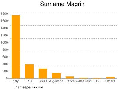 Surname Magrini