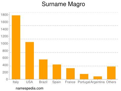 Surname Magro