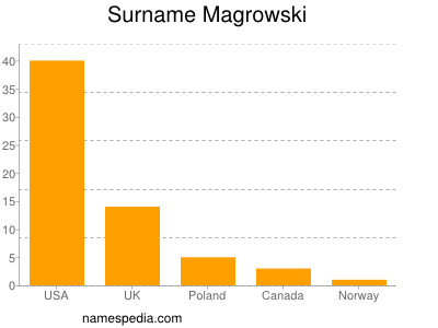 Surname Magrowski