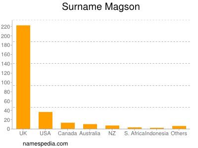 Surname Magson