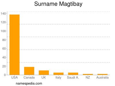 Surname Magtibay