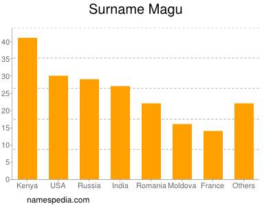 Surname Magu