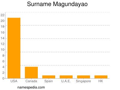 Surname Magundayao