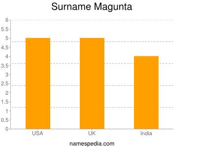 Surname Magunta