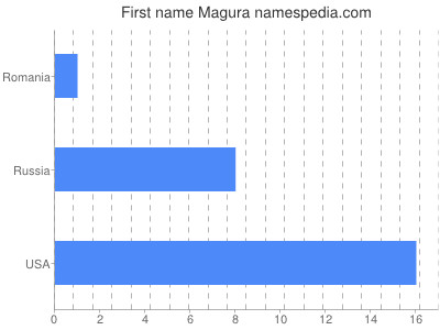 Given name Magura