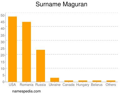 Surname Maguran