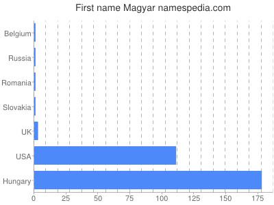 Given name Magyar