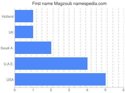 Given name Magzoub
