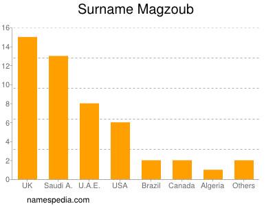 Surname Magzoub