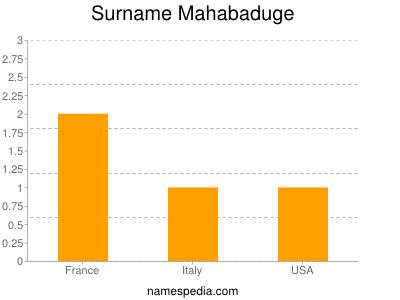 Surname Mahabaduge