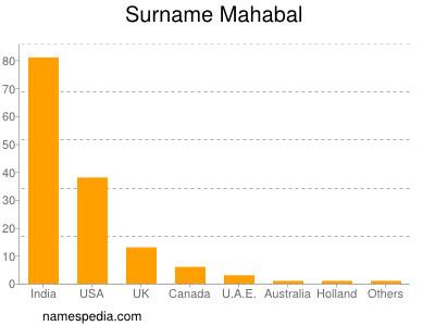 Surname Mahabal
