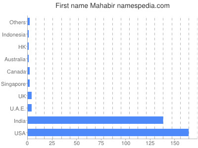 Given name Mahabir