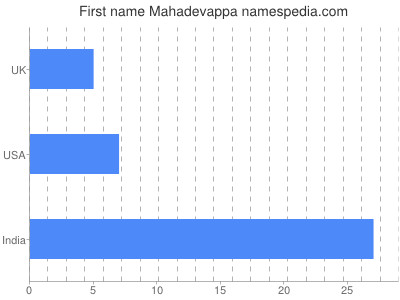 Given name Mahadevappa