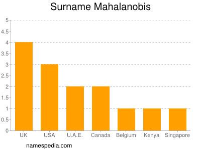Surname Mahalanobis