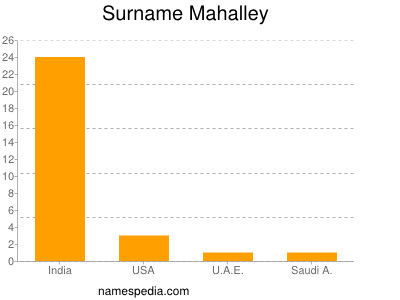 Surname Mahalley