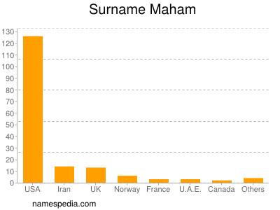 Surname Maham