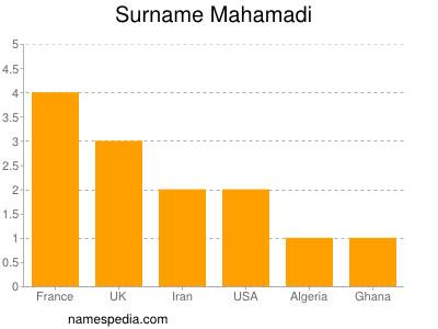 Surname Mahamadi