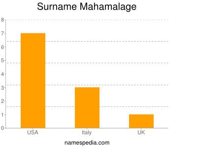 Surname Mahamalage