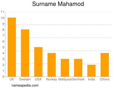Surname Mahamod