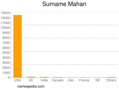 Surname Mahan