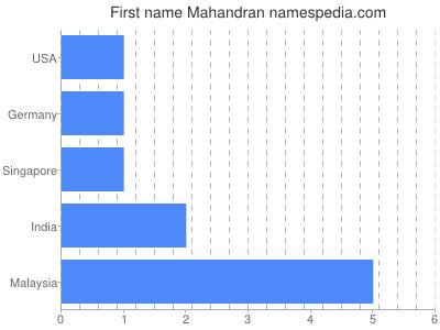 Given name Mahandran