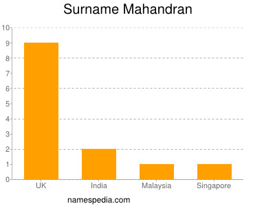 Surname Mahandran