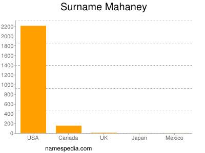 Surname Mahaney