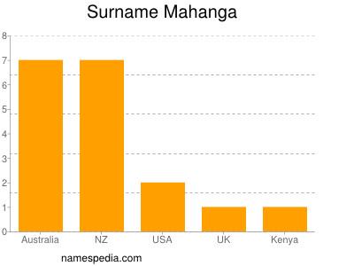 Surname Mahanga