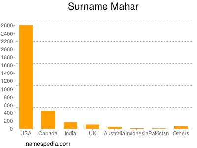 Surname Mahar