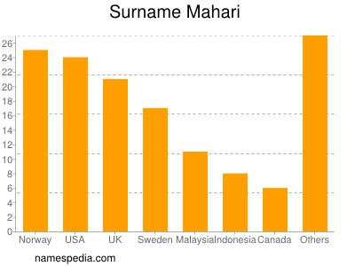 Surname Mahari