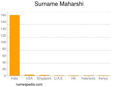 Surname Maharshi