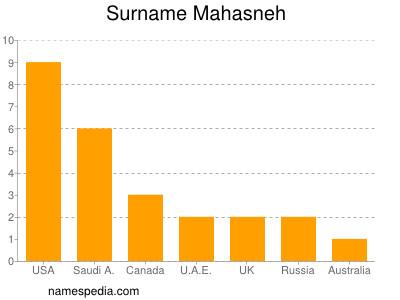 Surname Mahasneh