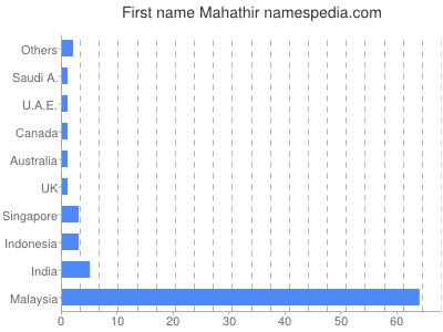 Given name Mahathir