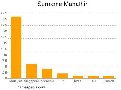 Surname Mahathir