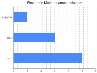 Given name Mahato
