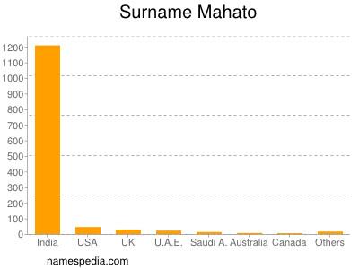 Surname Mahato