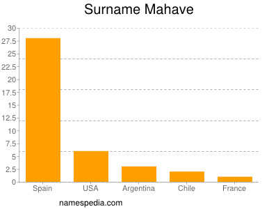 Surname Mahave