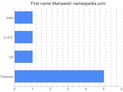 Given name Mahawish