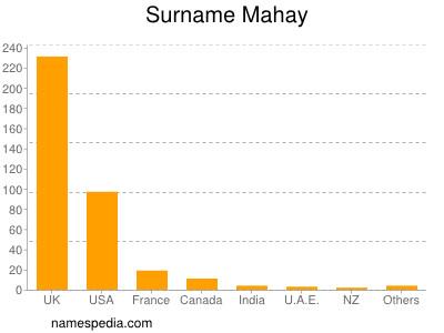 Surname Mahay