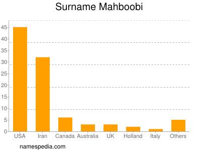 Surname Mahboobi