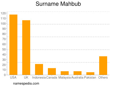 Surname Mahbub