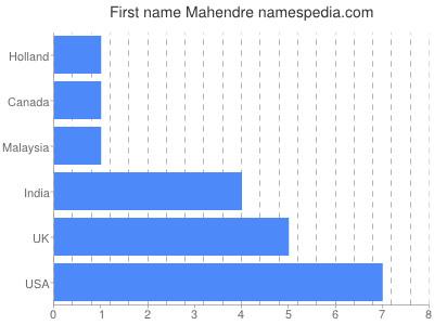 Given name Mahendre