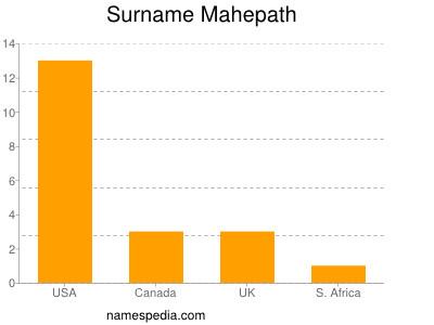 Surname Mahepath