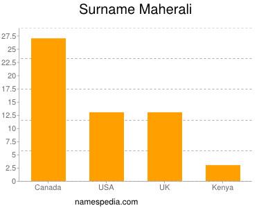 Surname Maherali