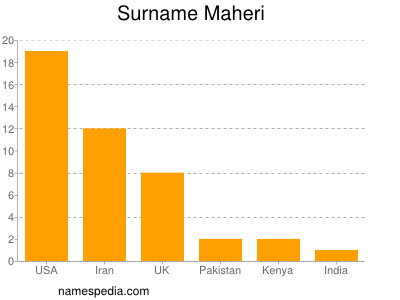 Surname Maheri