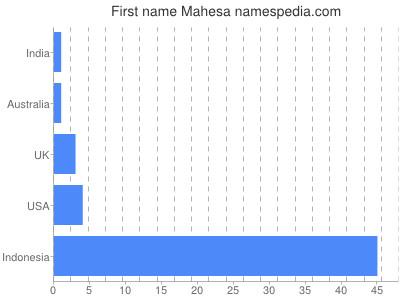 Given name Mahesa