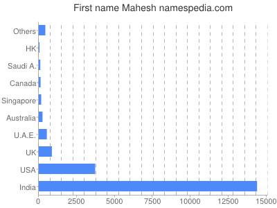 Given name Mahesh